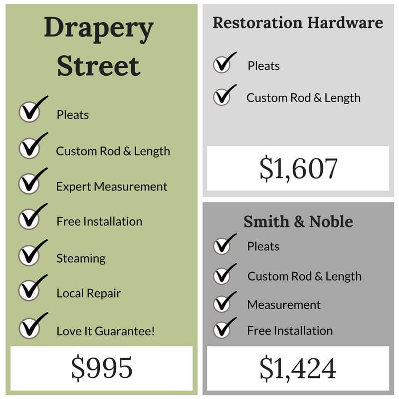 Custom Drapery Price Comparison